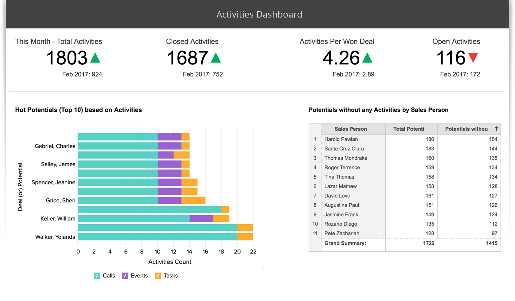 Create KPI Reporting Dashboards - Zoho Reports