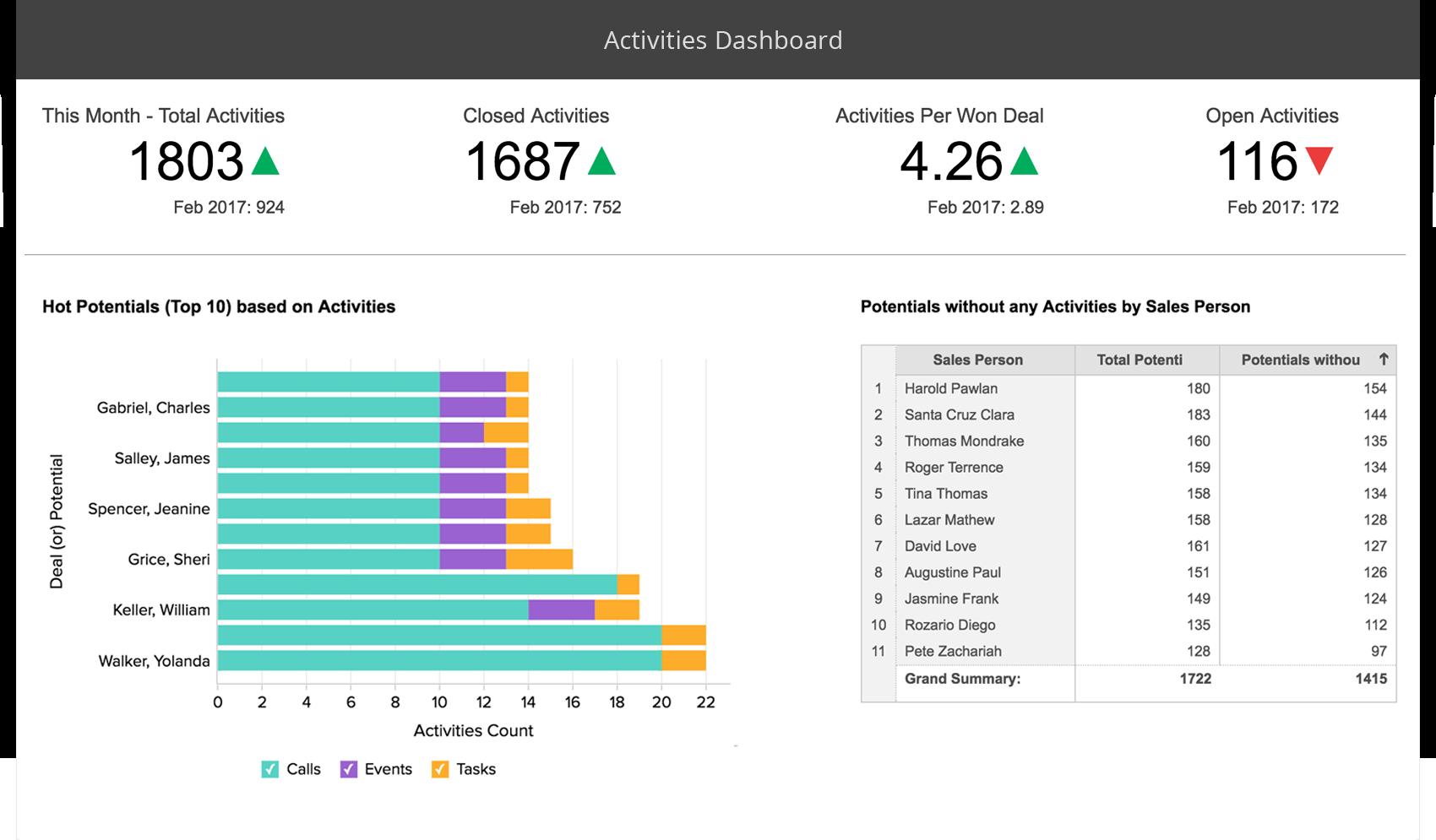Software di analisi delle vendite - Zoho Analytics
