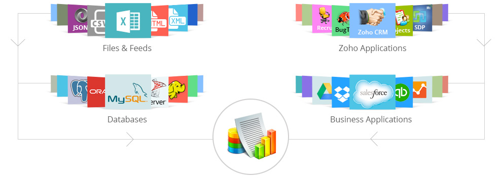 how to connect google drive to zoho projects