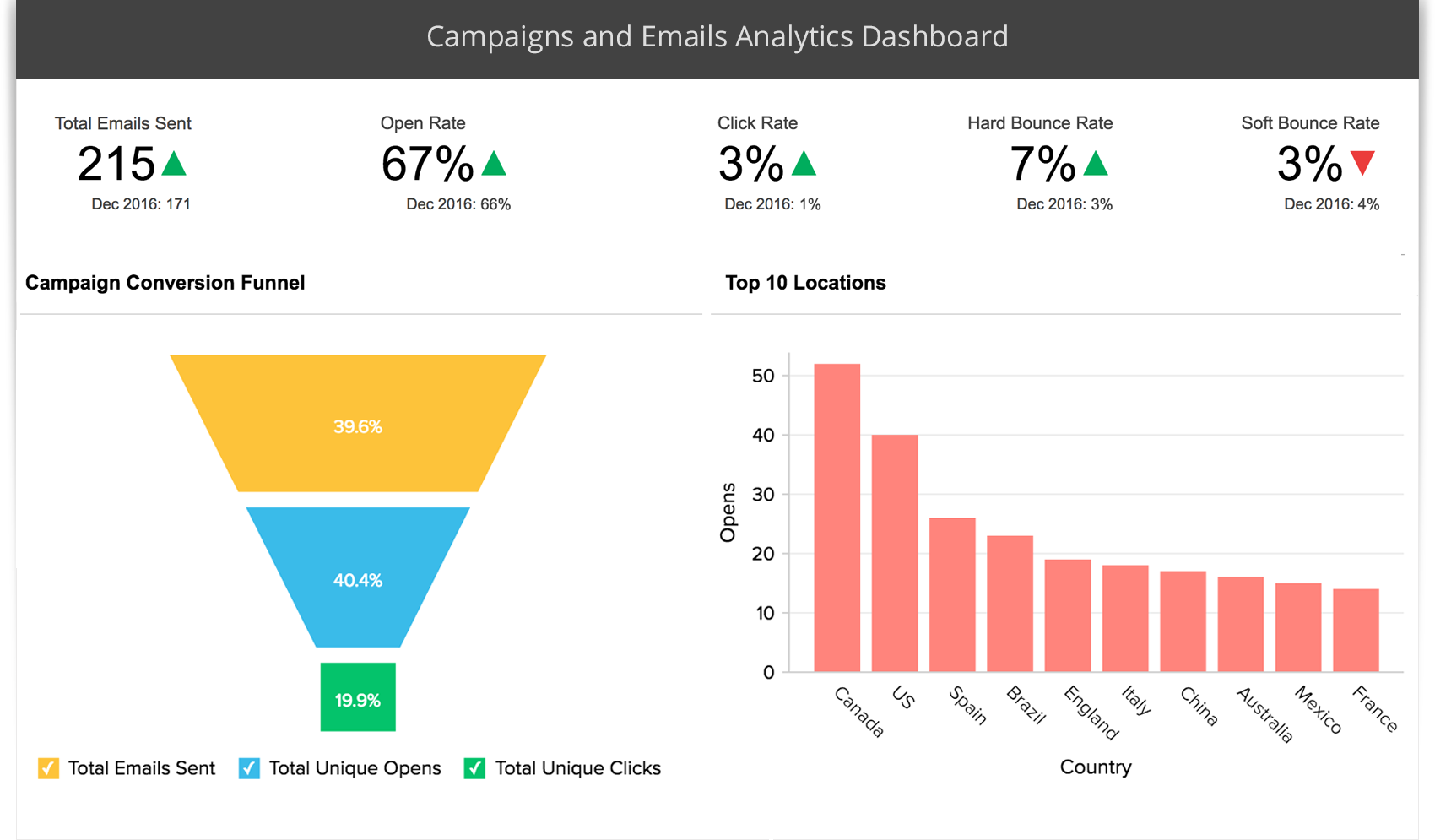 https://www.zoho.com/reports/images/mailchimp-dashboard.png