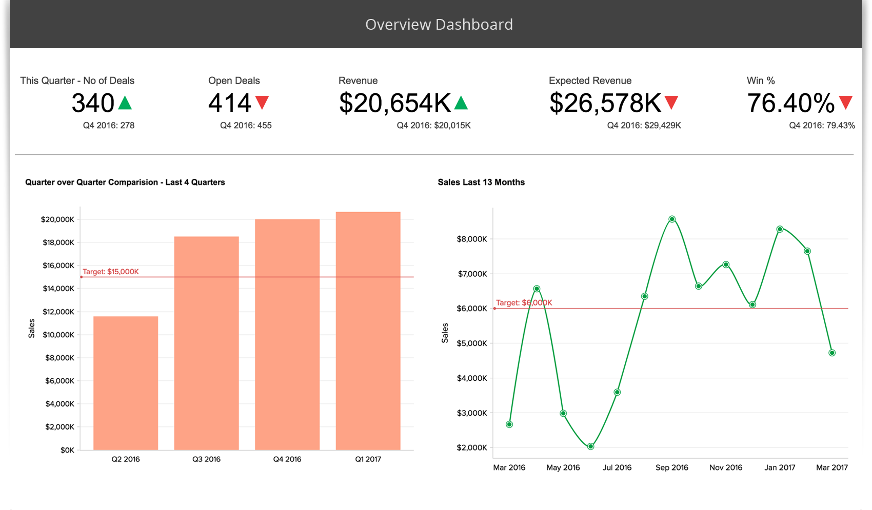 Financial KPI Tracking Dashboard - Zoho Reports