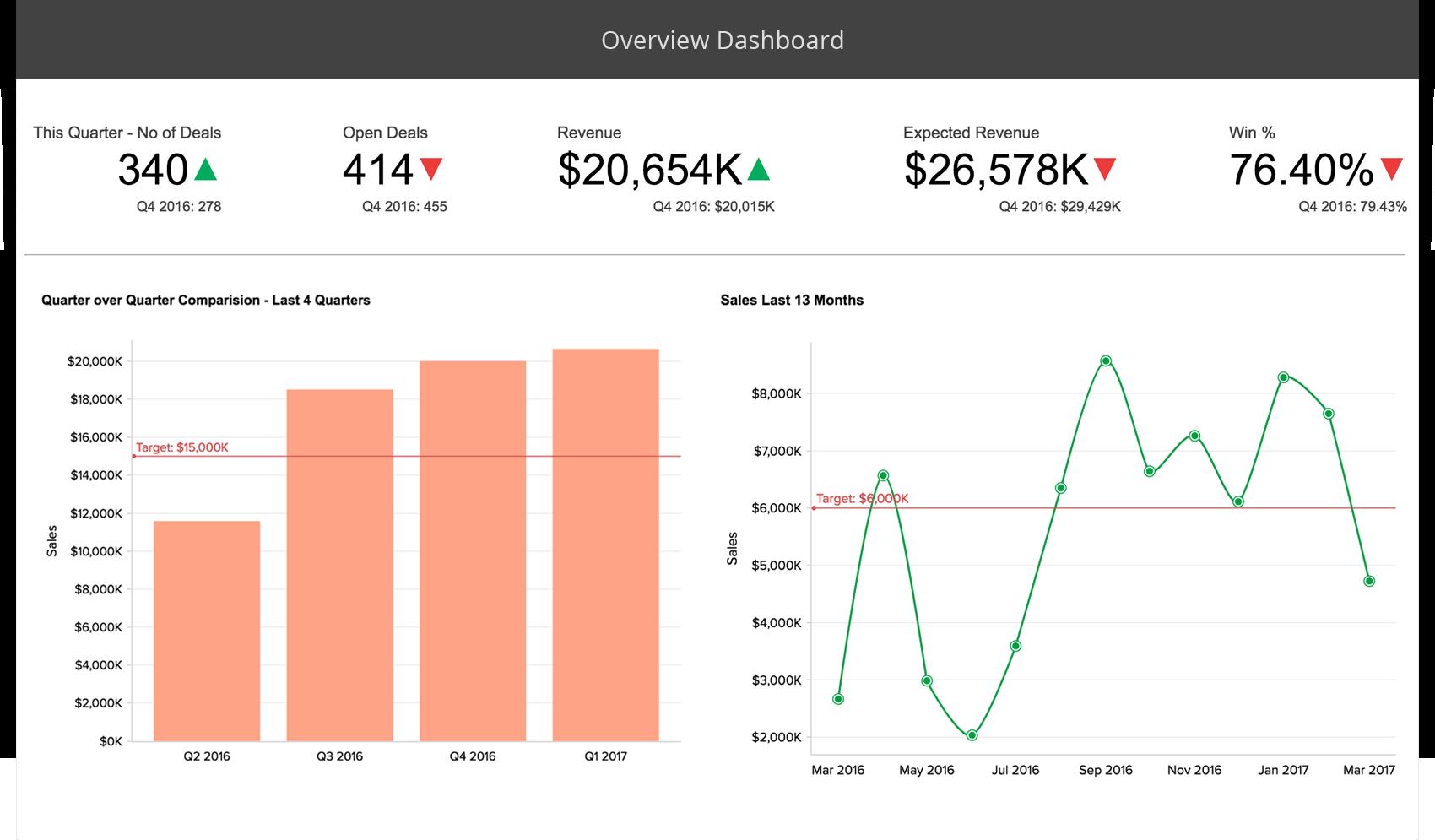 Report sull'analisi delle vendite online - Zoho Analytics