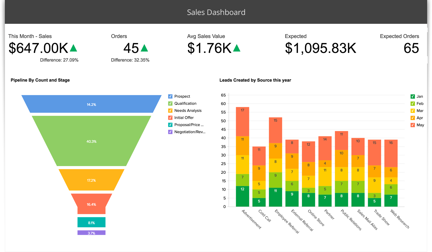 Sales Analysis Dashboards - Zoho Reports