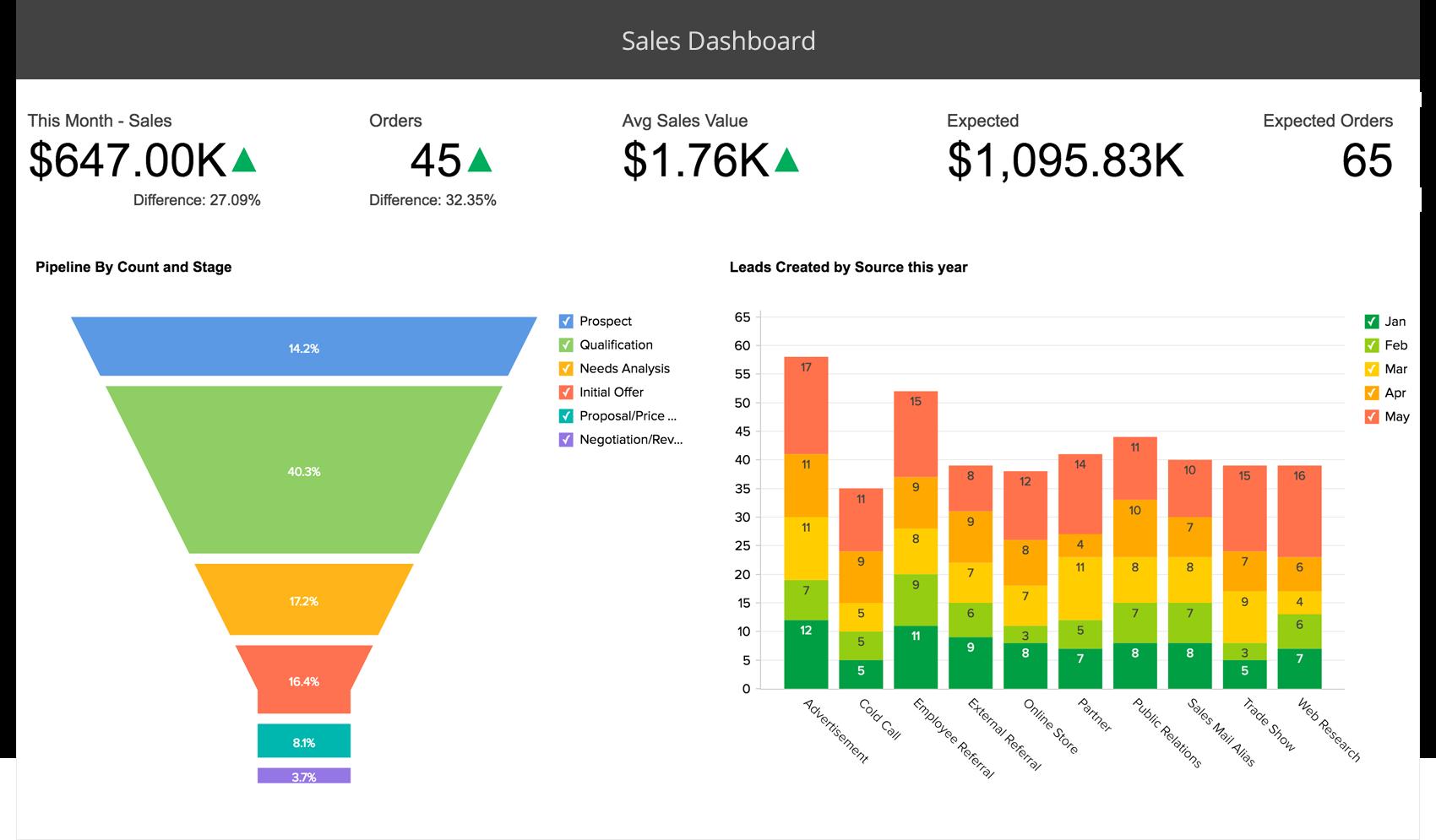 Dashboard di analisi delle vendite - Zoho Analytics