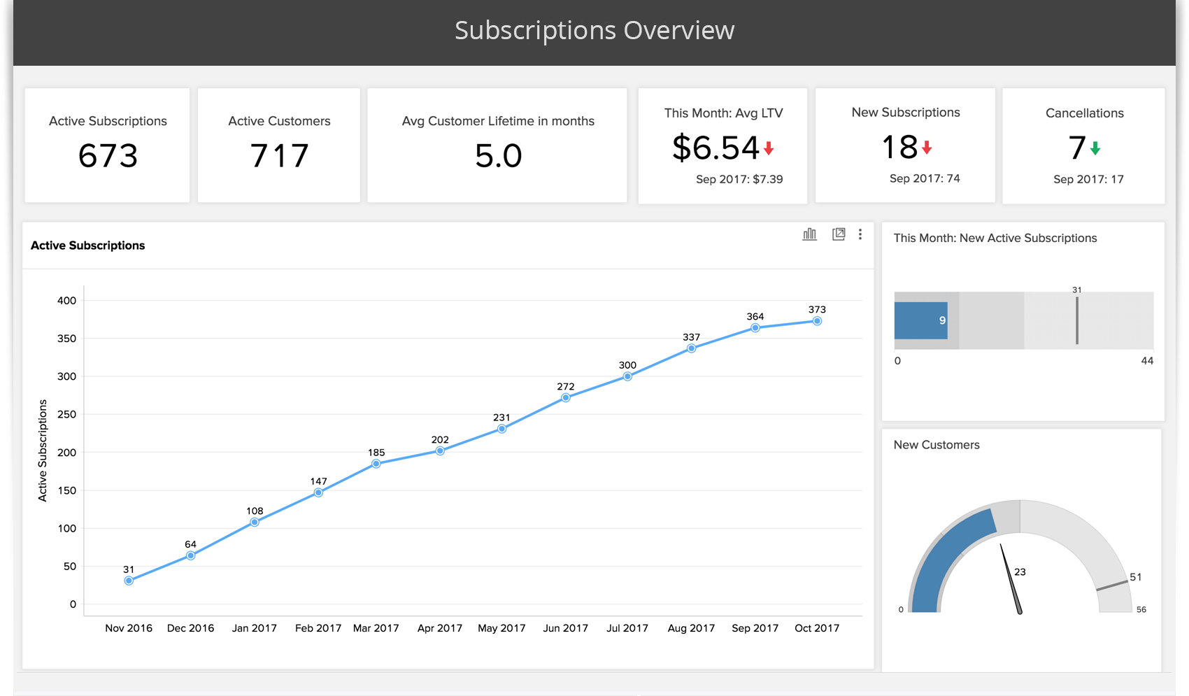 Advanced Analytics For Stripe Using Zoho Reports - Stripe create invoice for service business