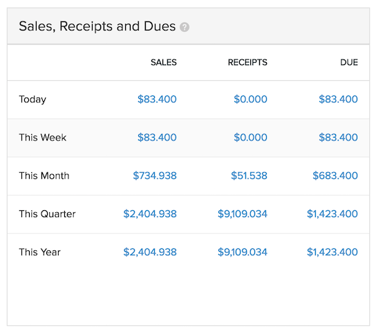 Sales, Receipts, and Dues