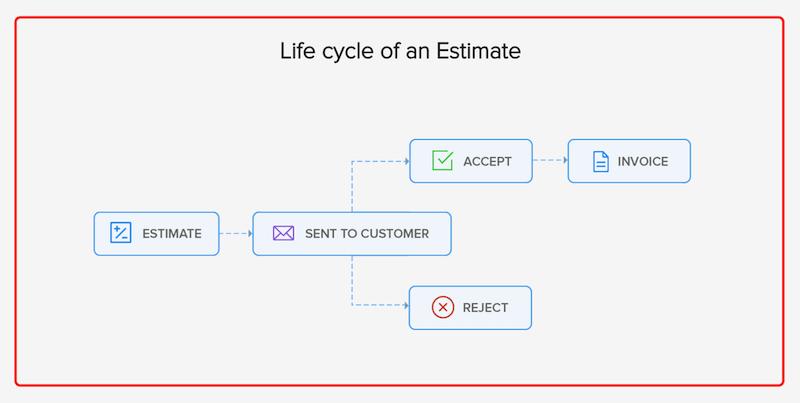 Estimate Workflow Image