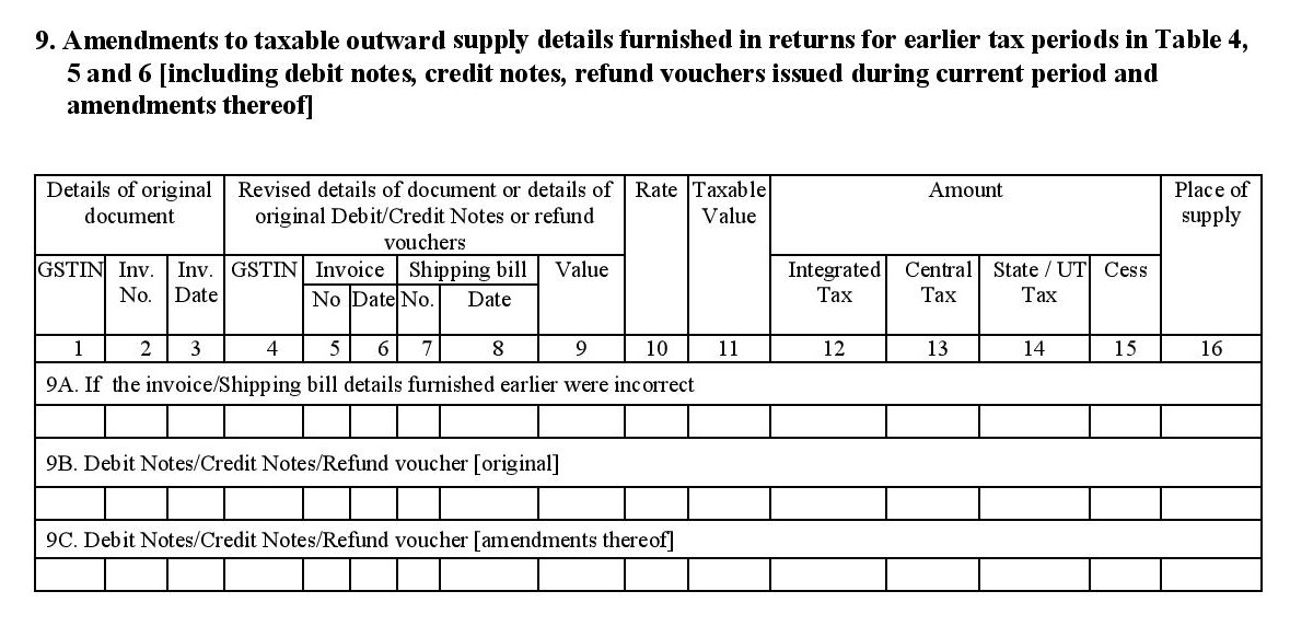 Contoh Proforma Invoice Pdf Gstr  Monthly Sales Return  Zoho Finance Registered Mail Return Receipt Pdf with Invoice Cost Of New Cars Word Amendments To Taxable Outward Supply Details Furnished In Returns For  Earlier Tax Periods In Table   And  Including Current And Amended  Debit Notes  Project Management And Invoicing