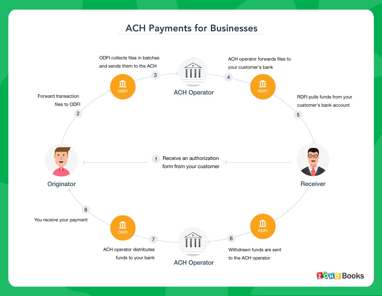 ACH transaction