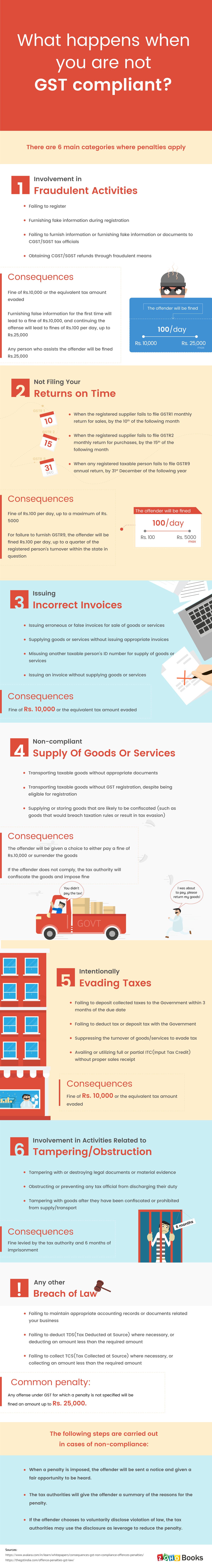 GST Basics Infographics