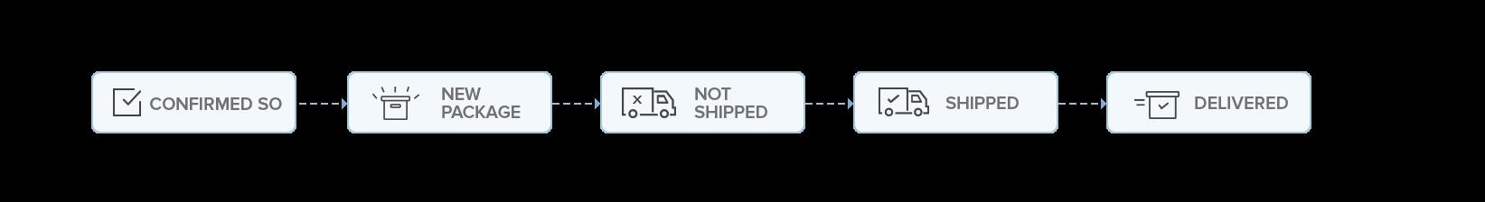 Package overflow image