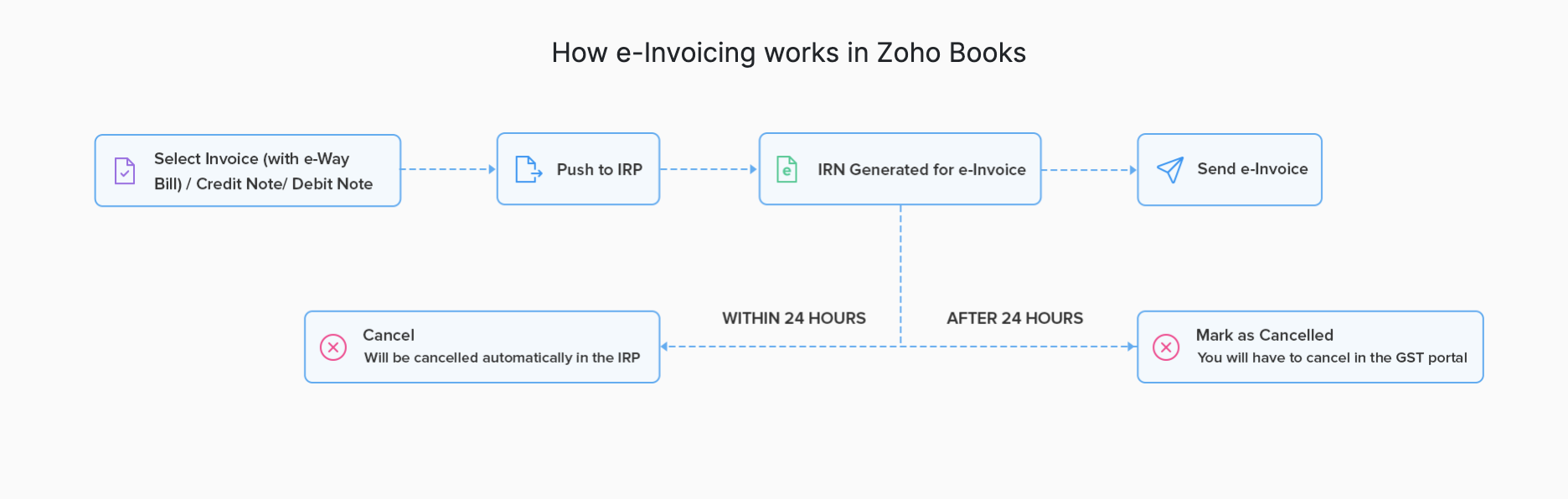 How e-Invoicing works in Zoho Books