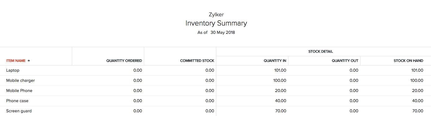 Inventory Summary