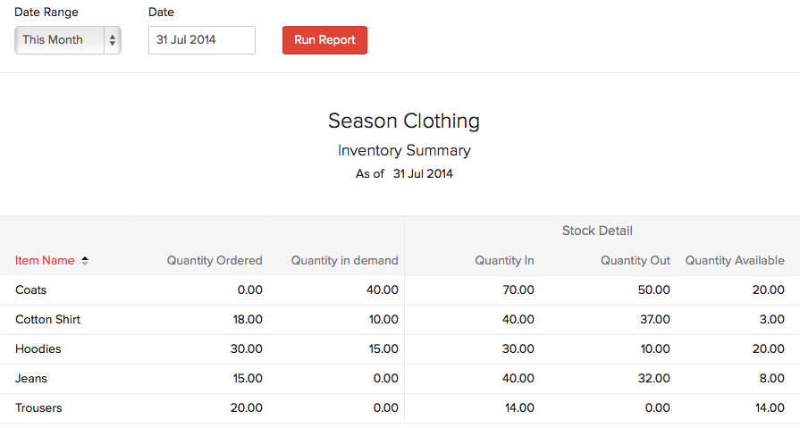 Inventory Summary Report