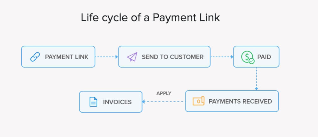Life Cycle of Payment Links