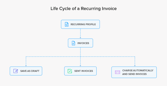 Life Cycle of a Recurring Invoice