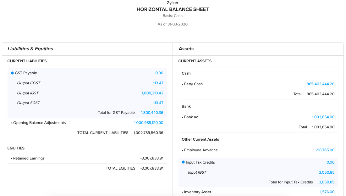 Horizontal Balance Sheet