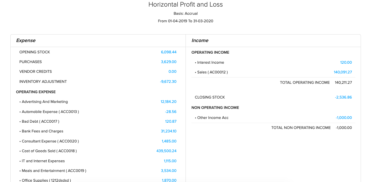 Horizontal Profit and Loss