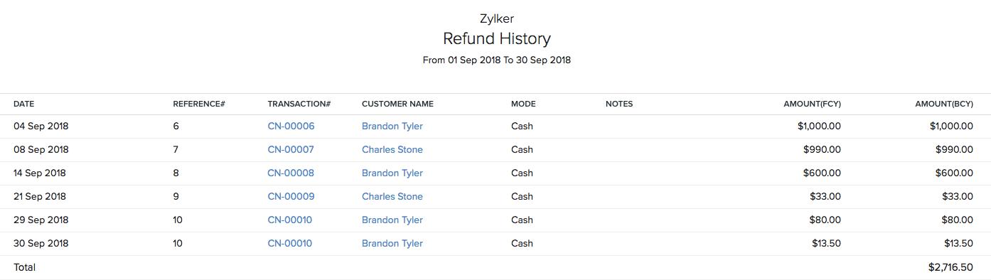 Refund History