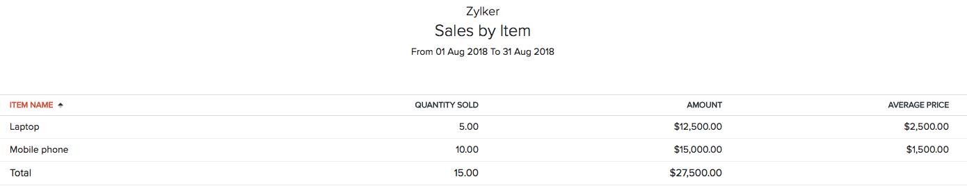Sales by Item