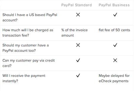 Paypal standard