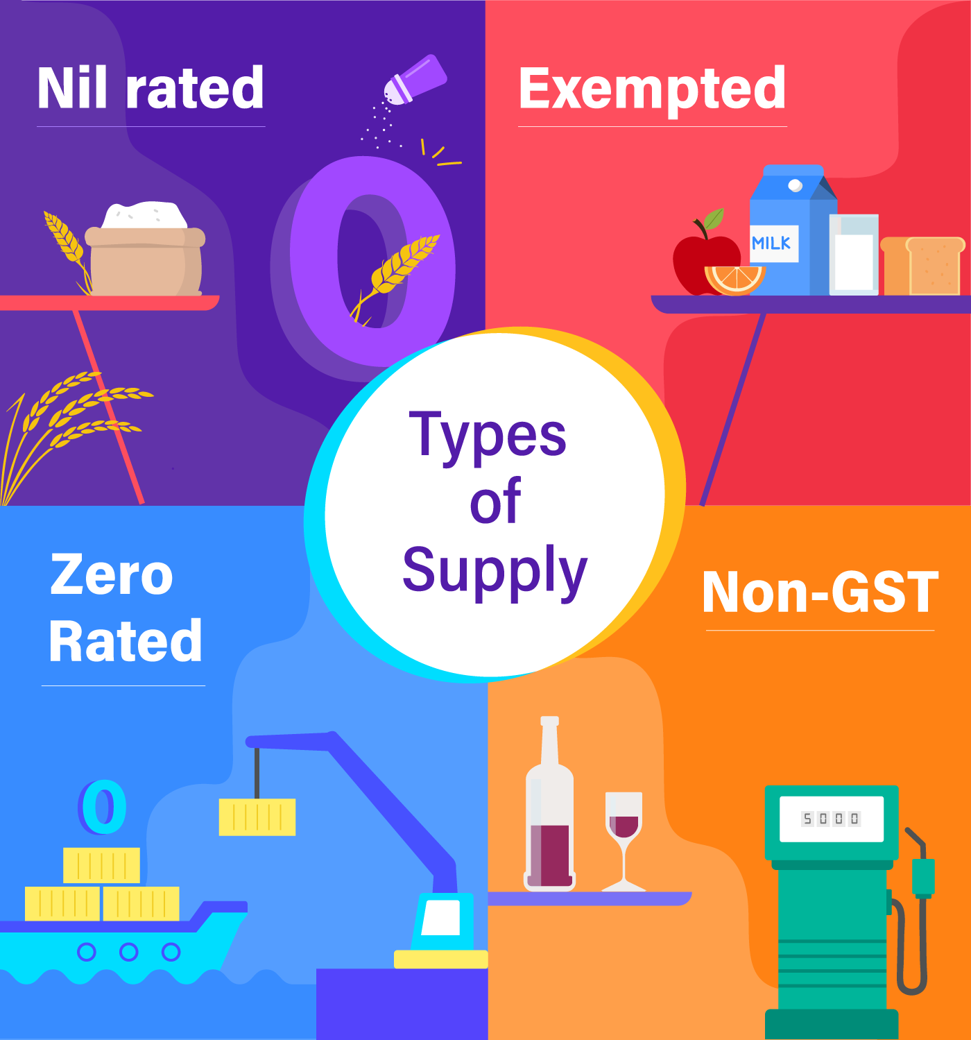 Difference Between Nil Rated Exempted Zero Rate And Non Gst Faq