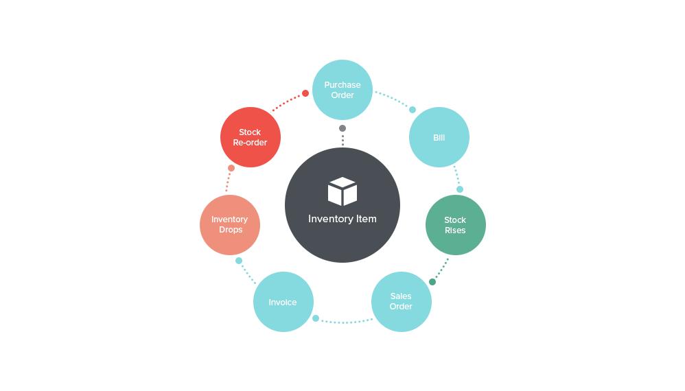 Inventory Workflow