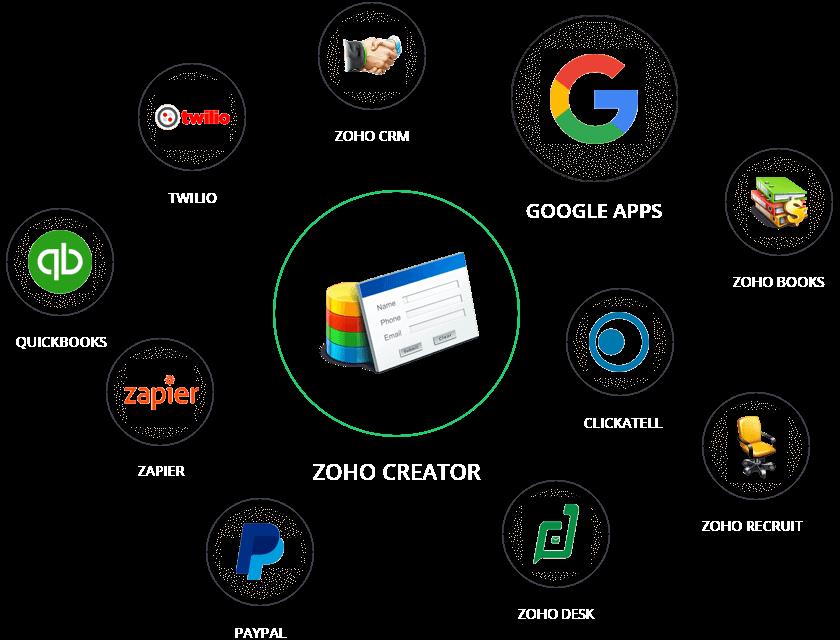 Popular Creator Integration
