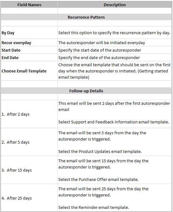 自動メール送信の利用例