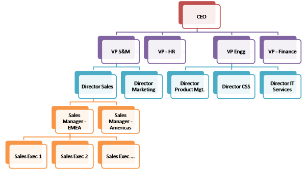 Zoho CRM - Sample Role Hierarchy