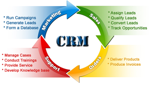 How CRM Works
