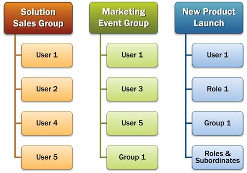 CRM - Groups