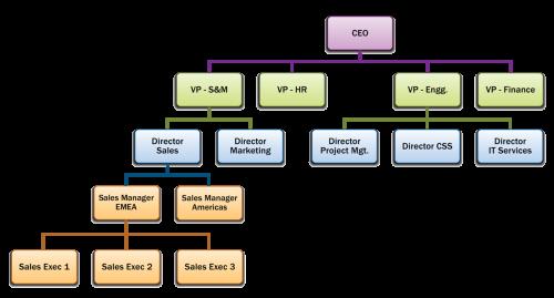 CRM - Roles