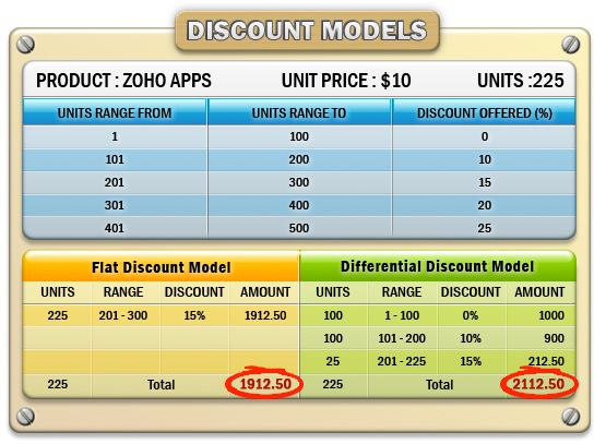 Price Books - Discount Models