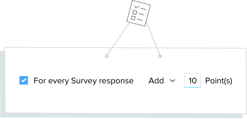 Scoring Rules Survey Score