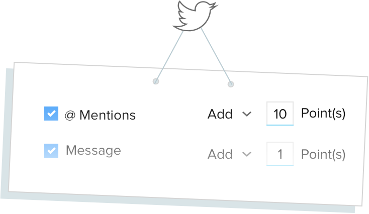 Scoring Rules Twitter Score