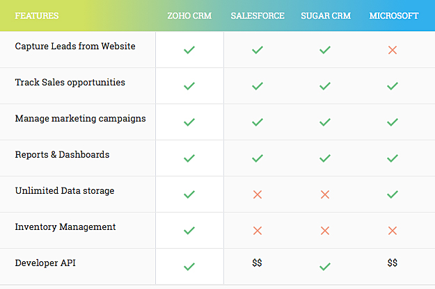 Migrate To Zoho Crm And Save Over 60 Of Costs Zwitch