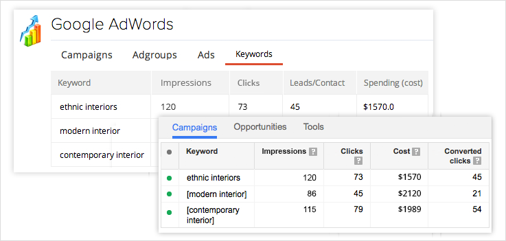 Zoho CRM for Google AdWords