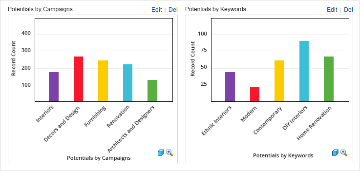 Zoho CRM for Google AdWords reports
