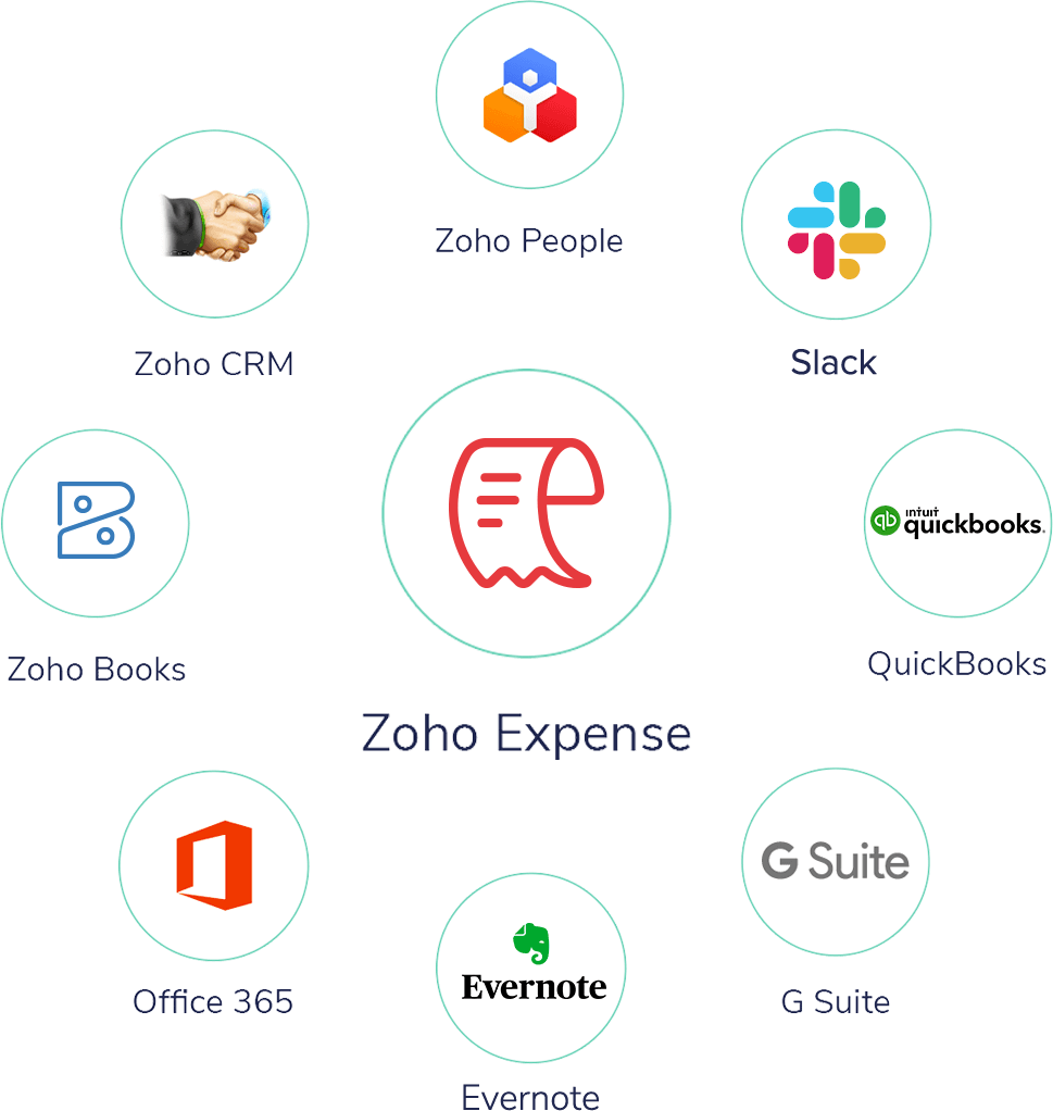 Integrate Zoho Expense with other applications