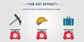 The GST effect - Zoho Books