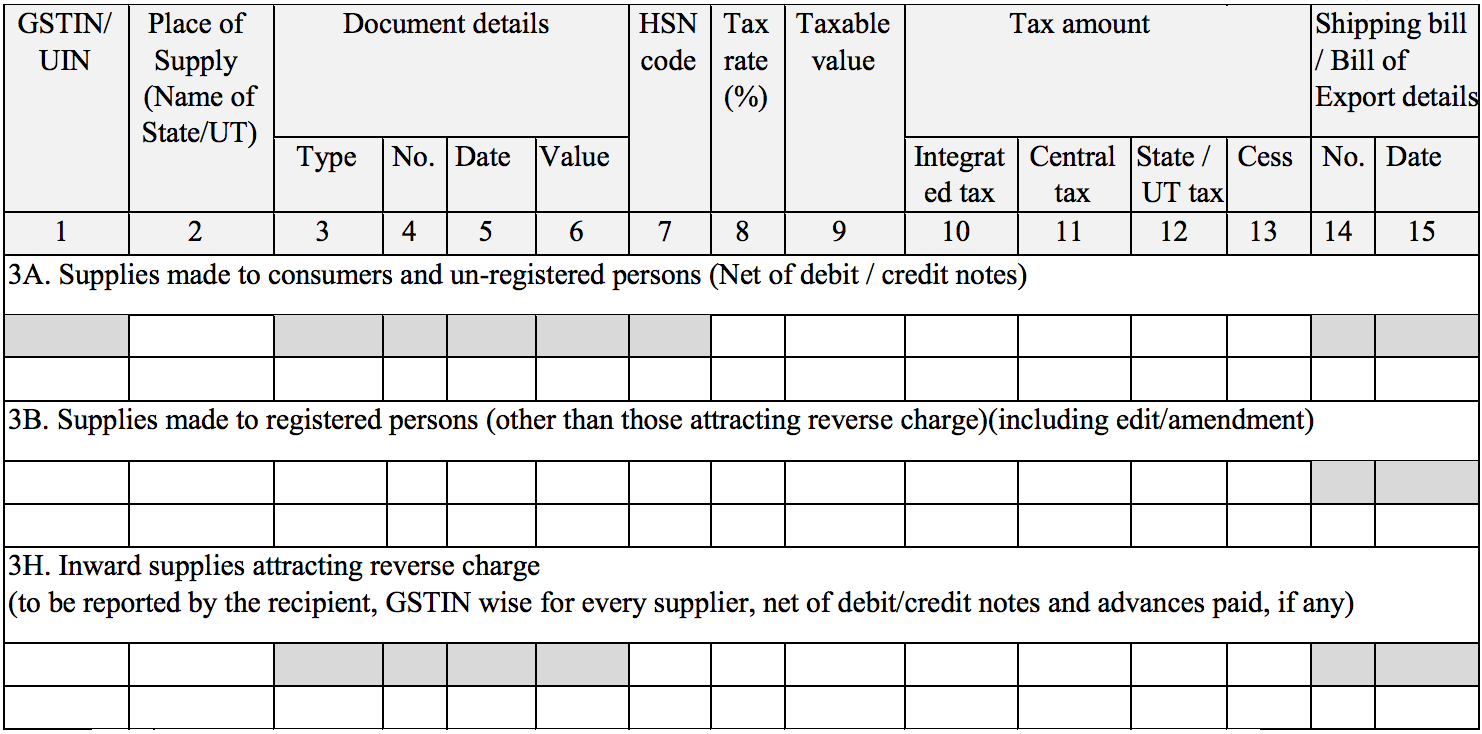 Details of outward and inward supplies in which reverse charges apply in Sugam return form GST ANX-1