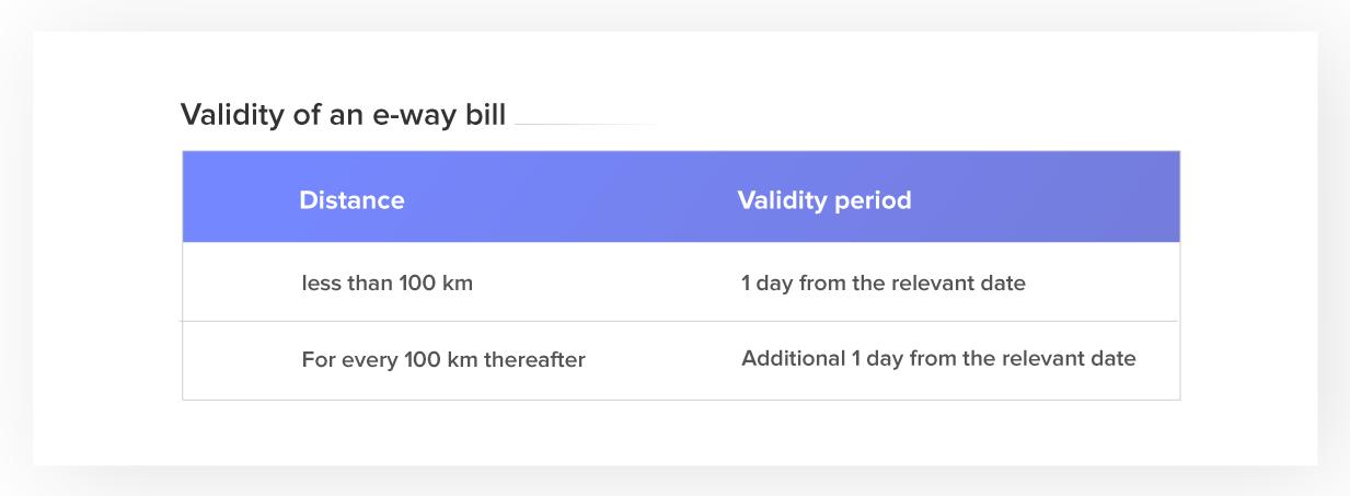 eway bill validity