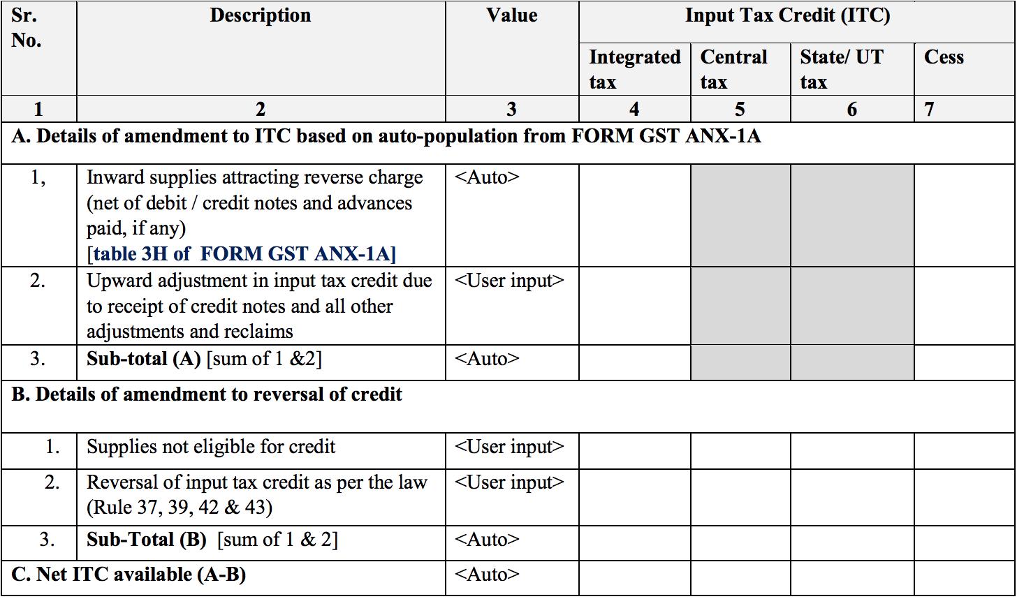 Summary of inward supplies in Sahaj return form GST RET-2