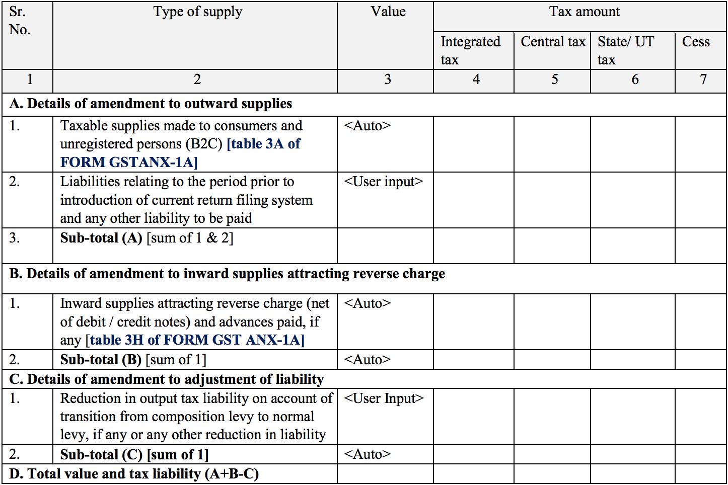 Summary of outward and inward supplies in Sahaj return form GST RET-2
