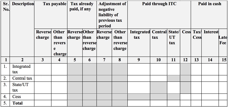 Tax payment in Sahaj return GST RET-2A