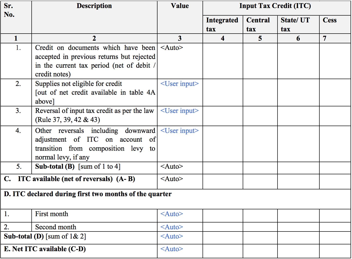 Summary of credit reversal in Sugam return form GST RET-3