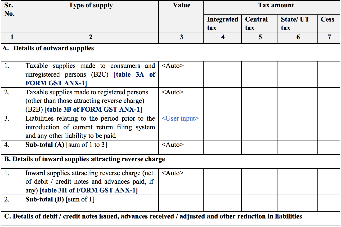 Summary of credit and debit notes and tax liability in Sugam return form GST RET-3