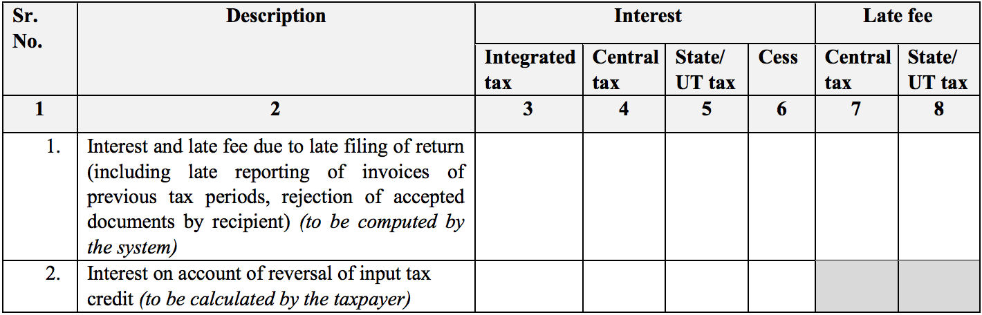 Interest and late fee liability details in Sugam return form in GST RET-3
