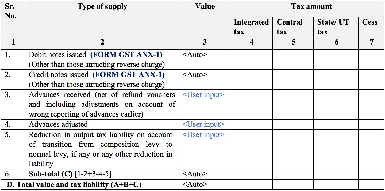 Summary of outward supplies in Sugam return form GST RET-3